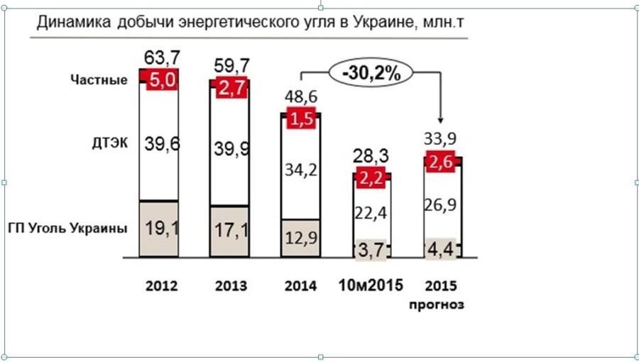 одноэтажных таблица объём добычи угля на донбассе по годам статьи: Обязанность