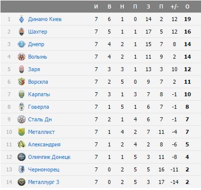 Высшая лига украина турнирная таблица [PUNIQRANDLINE-(au-dating-names.txt) 47