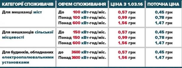 Новые тарифы на свет аллигатор на форекс обучение видео