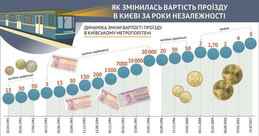 Киевский метрополитен открыл сервисные центры по задачам  метрокарточек